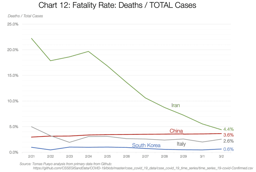 COVID-19 fatality rate over time for several countries