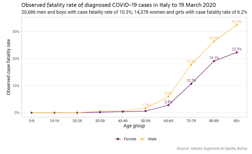 Case fatality rate of COVID-19 in Italy