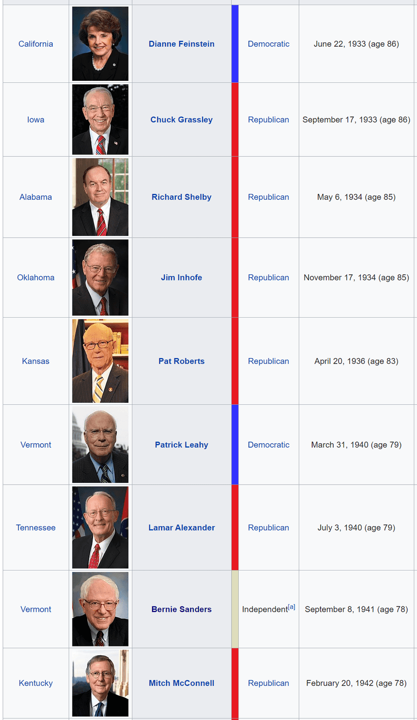 Oldest members of the Senate